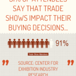 91% of trade show attendees …